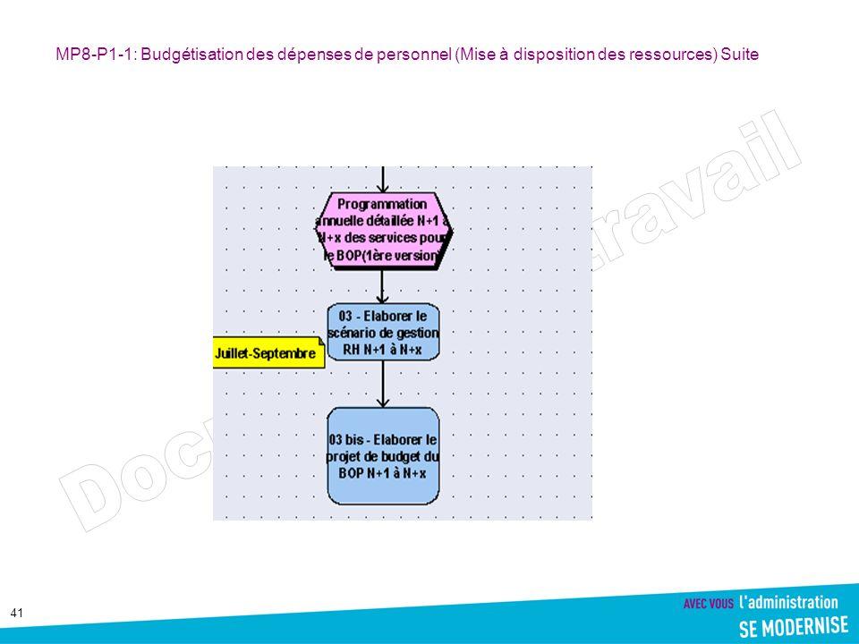 MP8-P1-1: Budgétisation des dépenses de personnel (Mise à disposition des ressources) Suite