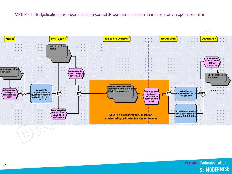 MP8-P1-1: Budgétisation des dépenses de personnel (Programmer et piloter la mise en œuvre opérationnelle)