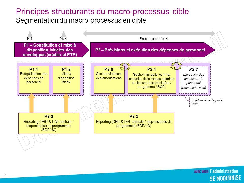 P2 – Prévisions et exécution des dépenses de personnel
