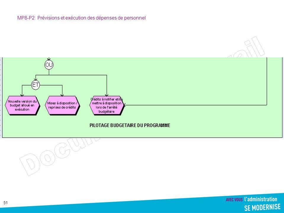 MP8-P2: Prévisions et exécution des dépenses de personnel
