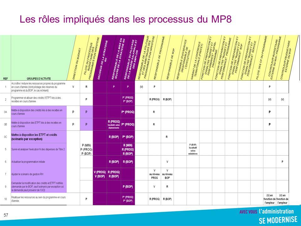 Les rôles impliqués dans les processus du MP8