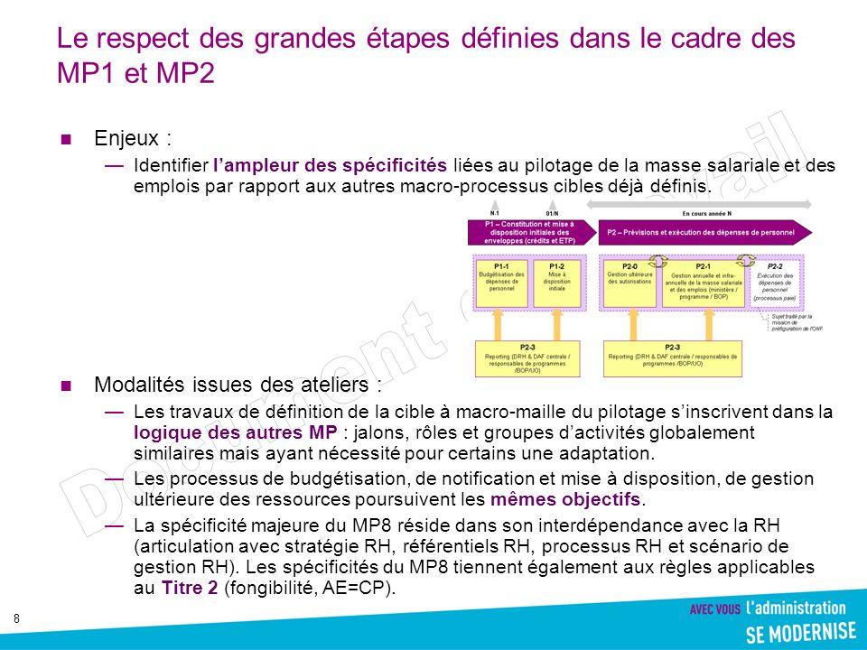 Le respect des grandes étapes définies dans le cadre des MP1 et MP2