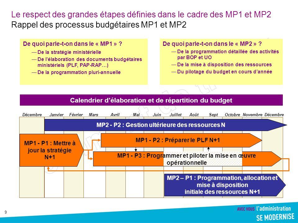 Le respect des grandes étapes définies dans le cadre des MP1 et MP2 Rappel des processus budgétaires MP1 et MP2
