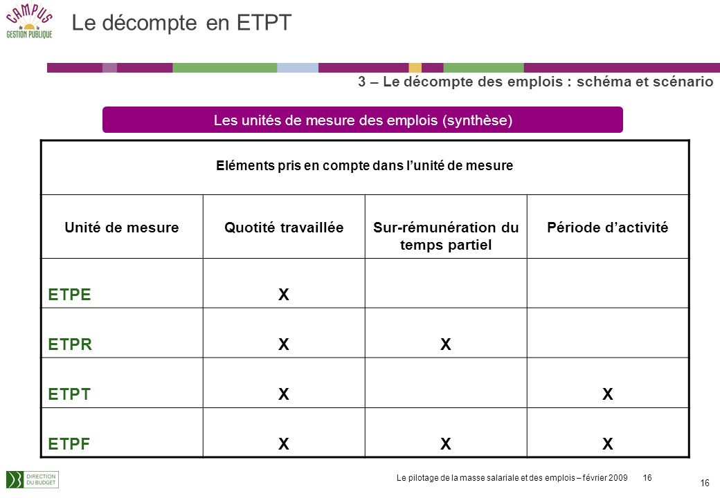 Le décompte en ETPT ETPE X ETPR ETPT ETPF