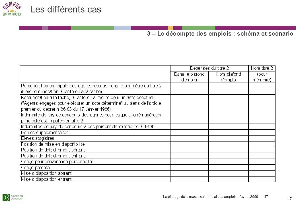 Les différents cas 3 – Le décompte des emplois : schéma et scénario