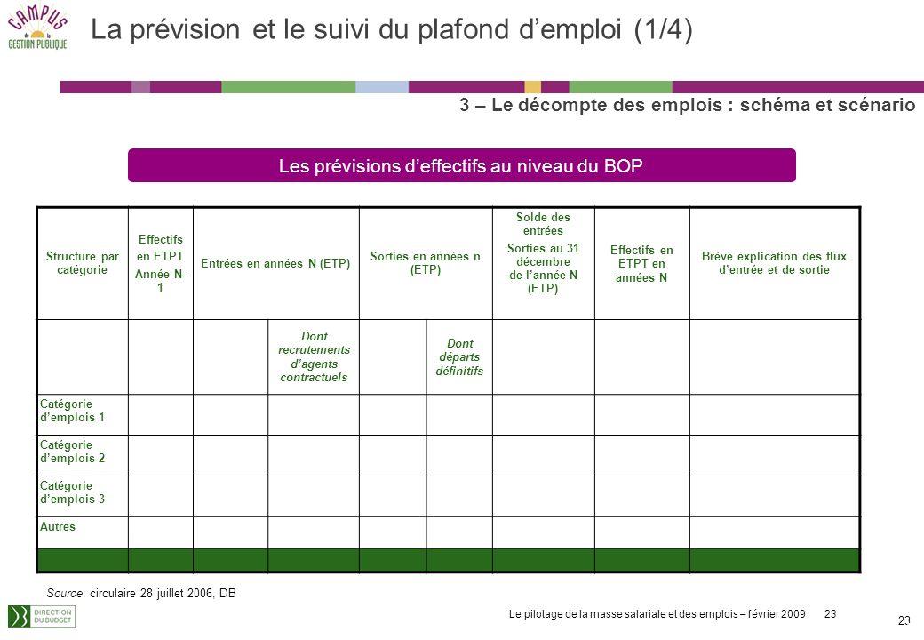 La prévision et le suivi du plafond d'emploi (1/4)