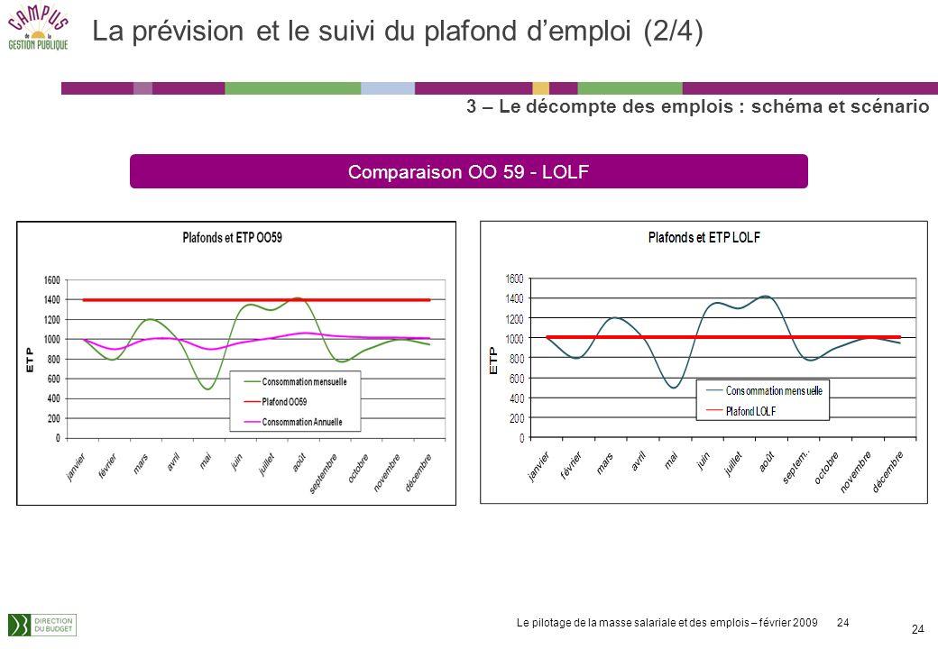 La prévision et le suivi du plafond d'emploi (2/4)