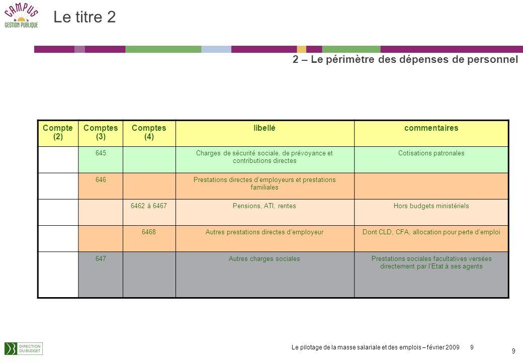 Le titre 2 2 – Le périmètre des dépenses de personnel Compte (2)