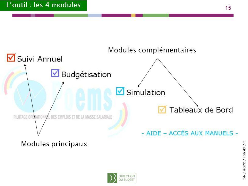 L'outil : les 4 modules Modules complémentaires Modules principaux