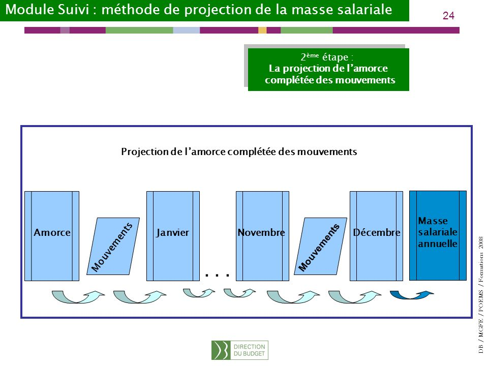 . . . Module Suivi : méthode de projection de la masse salariale