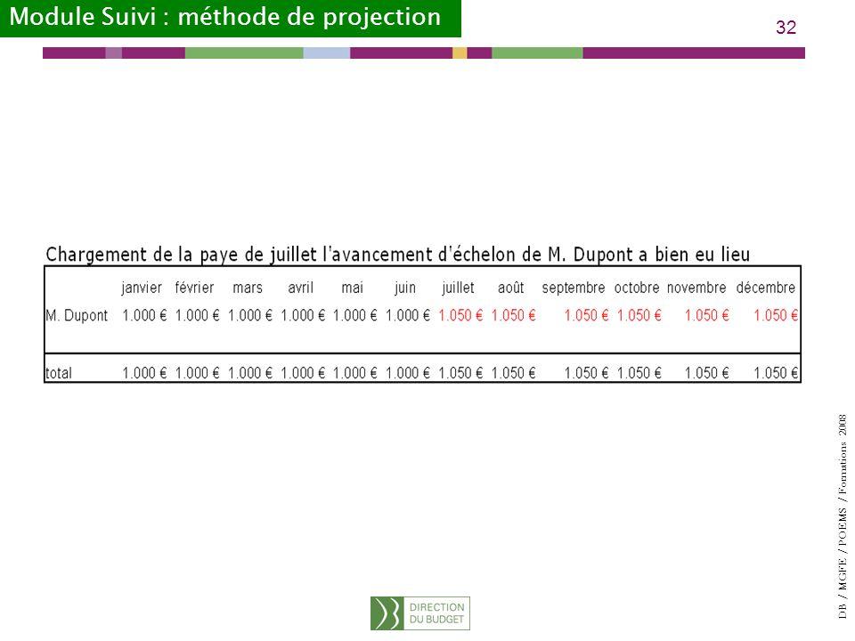 Module Suivi : méthode de projection