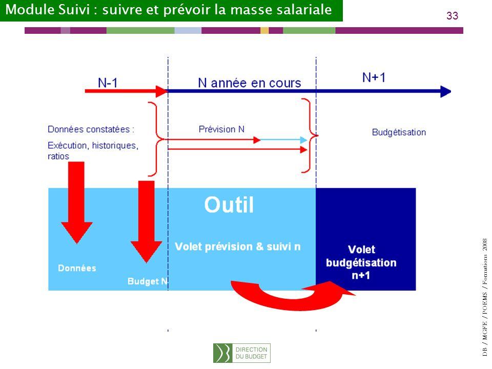 Module Suivi : suivre et prévoir la masse salariale