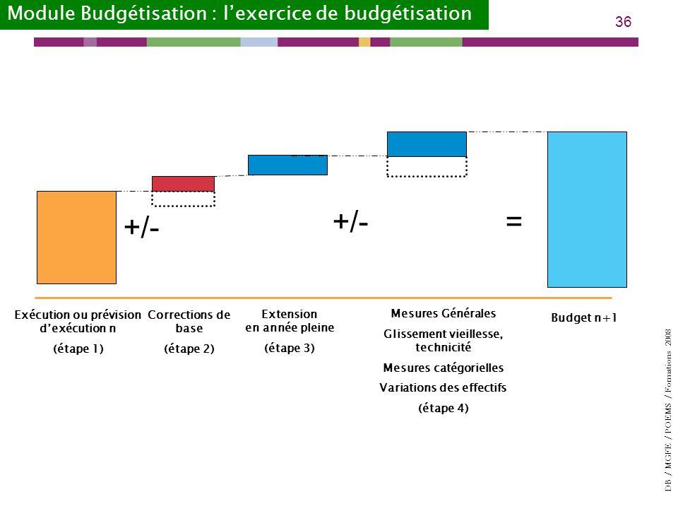 +/- = +/- Module Budgétisation : l'exercice de budgétisation