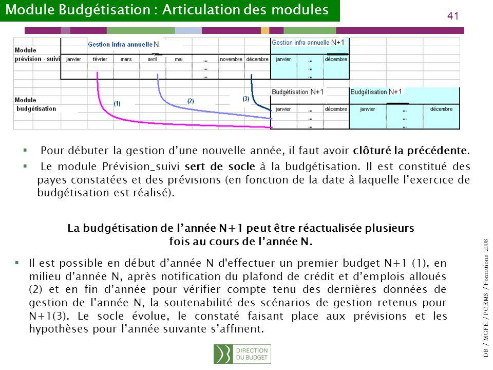 Module Budgétisation : Articulation des modules