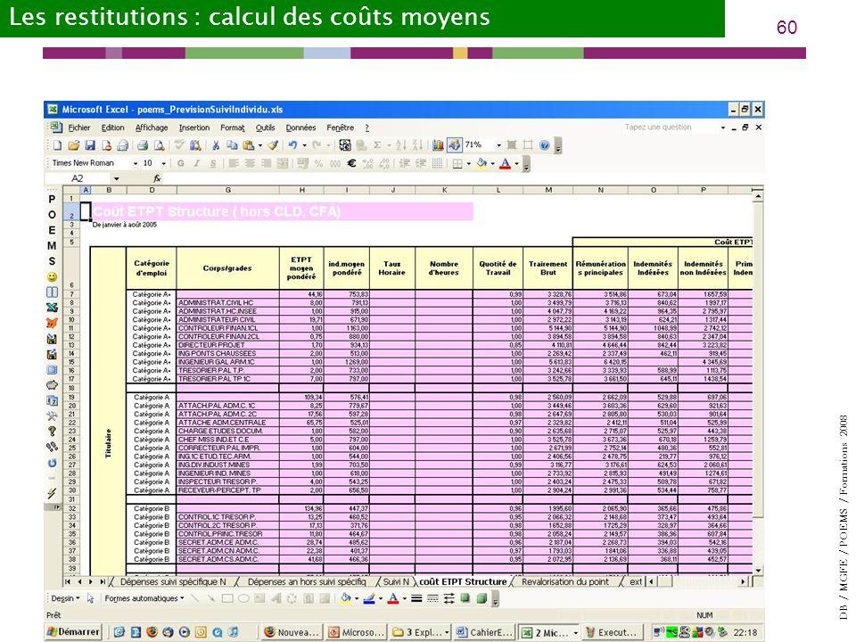 Les restitutions : calcul des coûts moyens