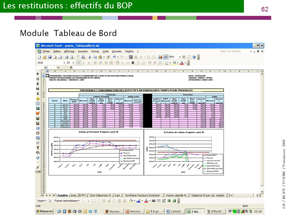 Les restitutions : effectifs du BOP