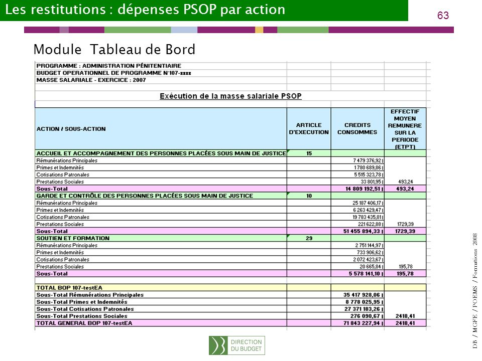 Les restitutions : dépenses PSOP par action