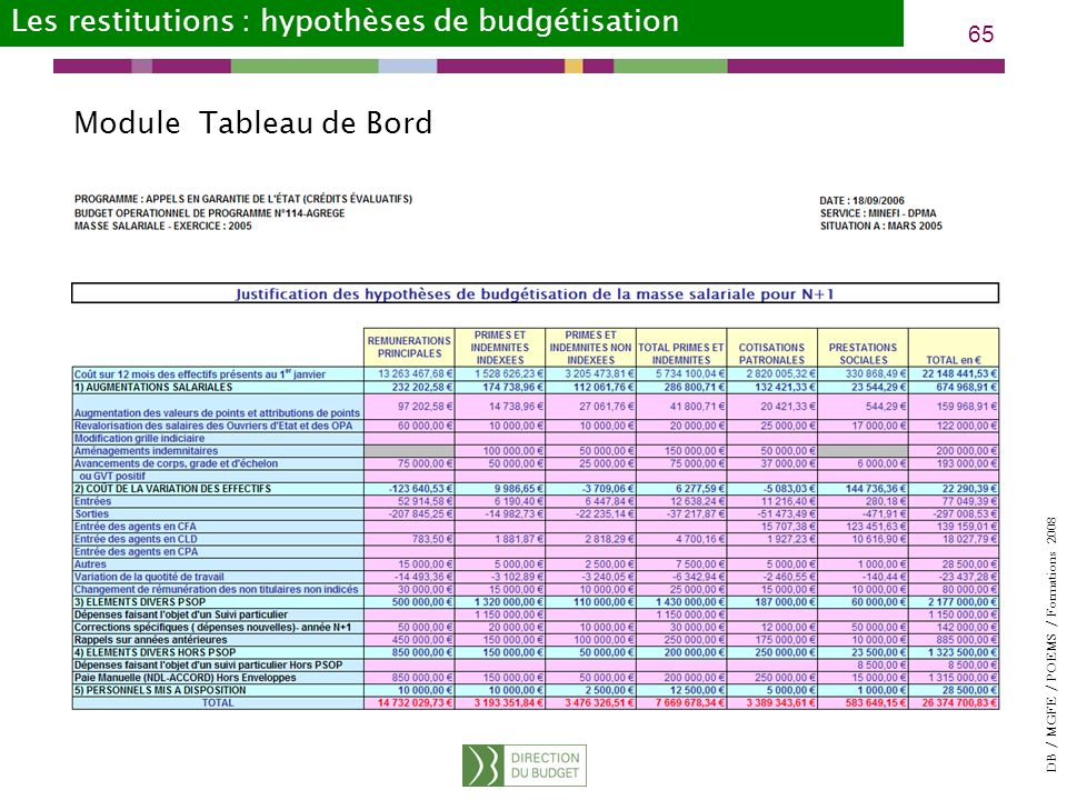Les restitutions : hypothèses de budgétisation