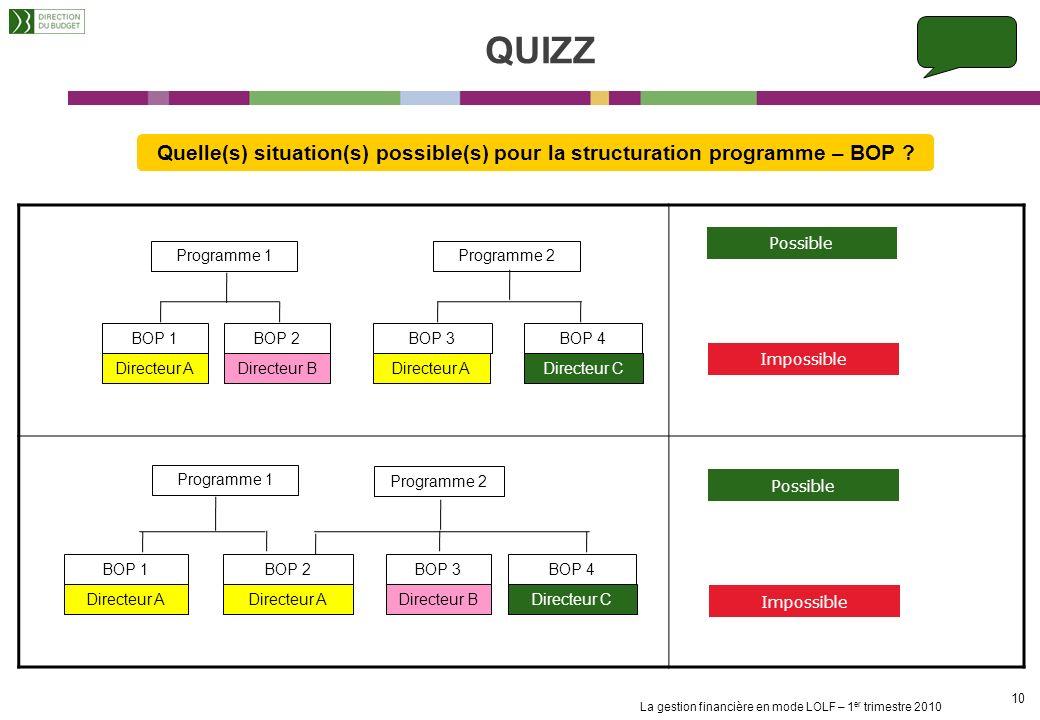 QUIZZ Quelle(s) situation(s) possible(s) pour la structuration programme – BOP Possible. Programme 1.