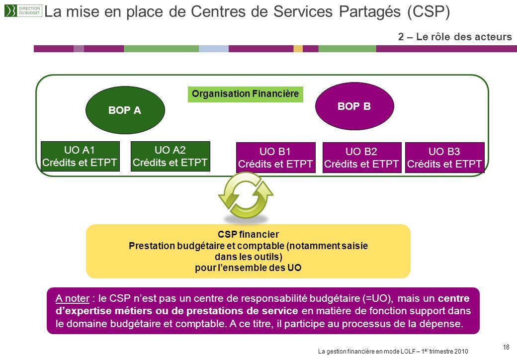 La mise en place de Centres de Services Partagés (CSP)