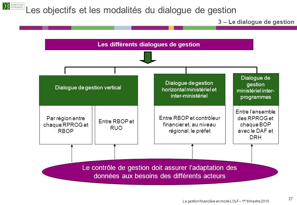 Les objectifs et les modalités du dialogue de gestion