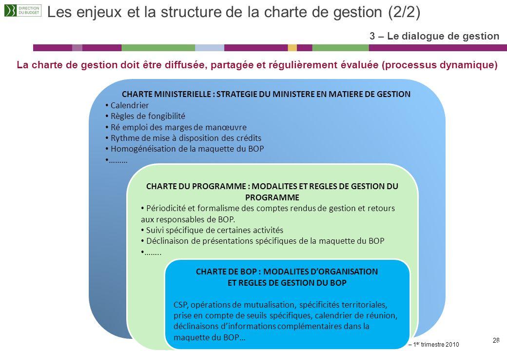 Les enjeux et la structure de la charte de gestion (2/2)