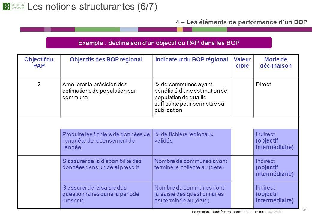 Objectifs des BOP régional Indicateur du BOP régional