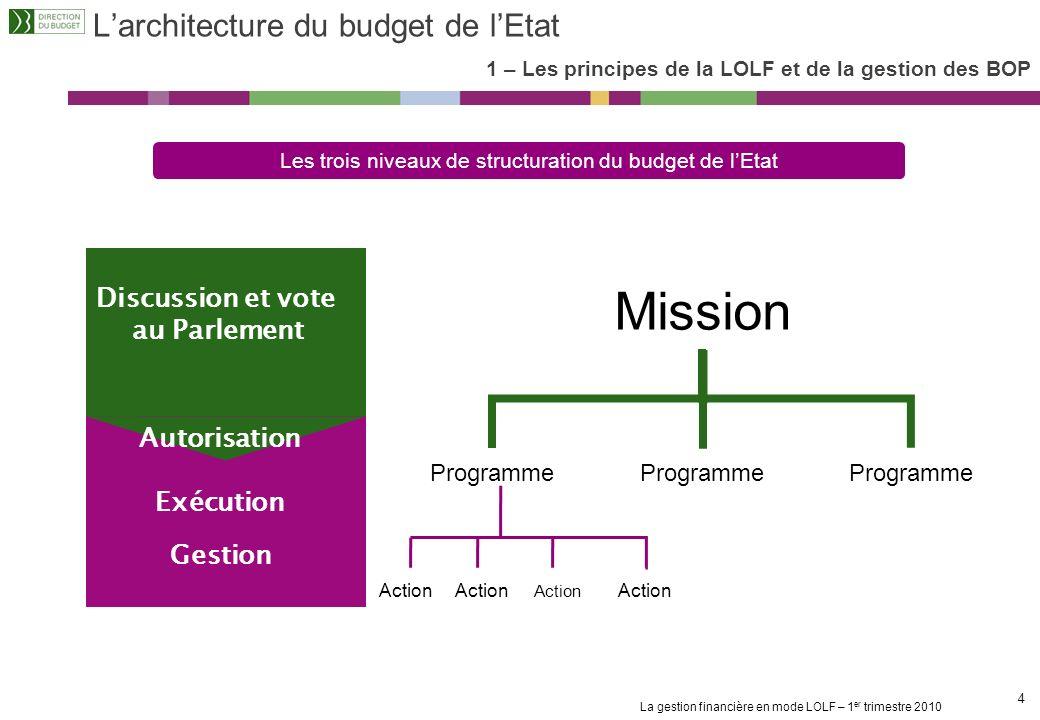 L'architecture du budget de l'Etat