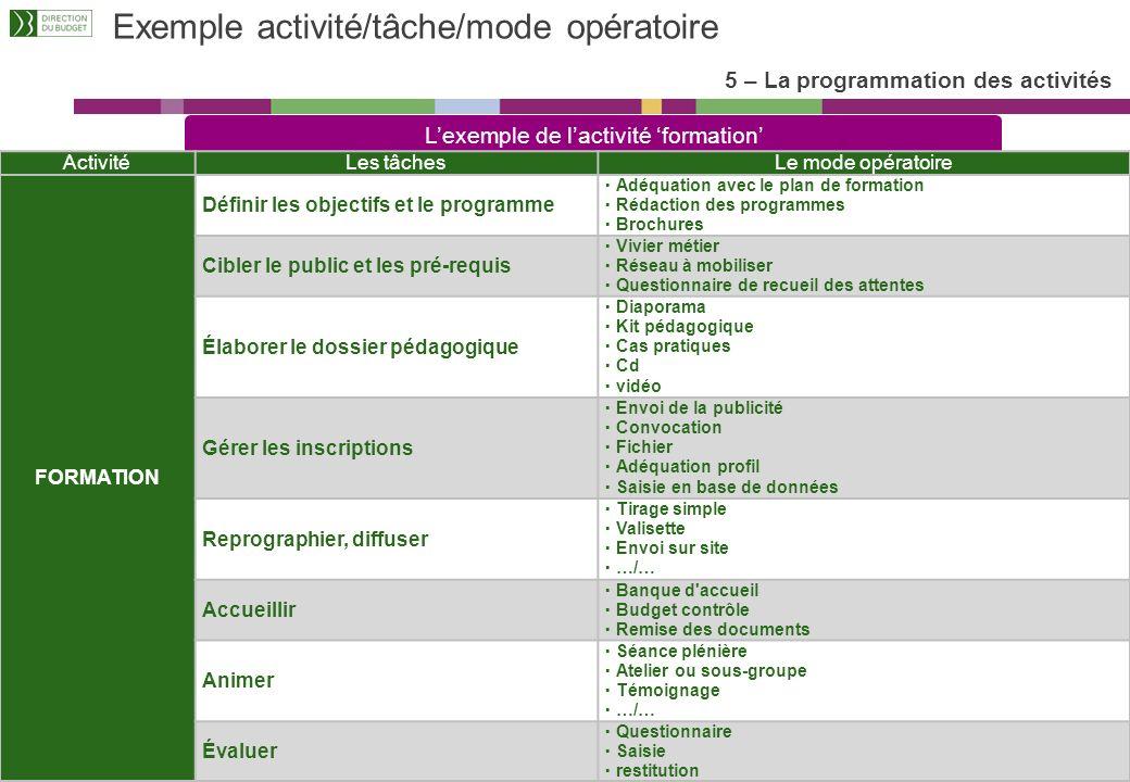 Exemple activité/tâche/mode opératoire