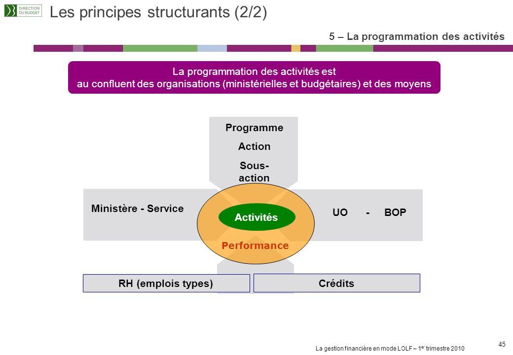 Les principes structurants (2/2)