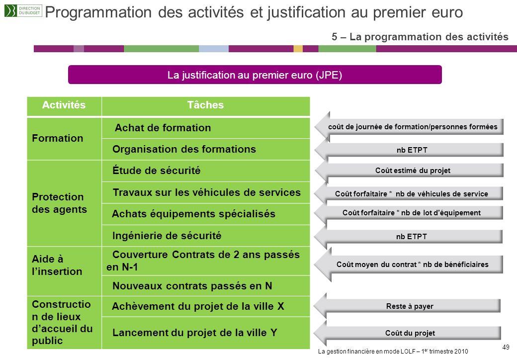 Programmation des activités et justification au premier euro