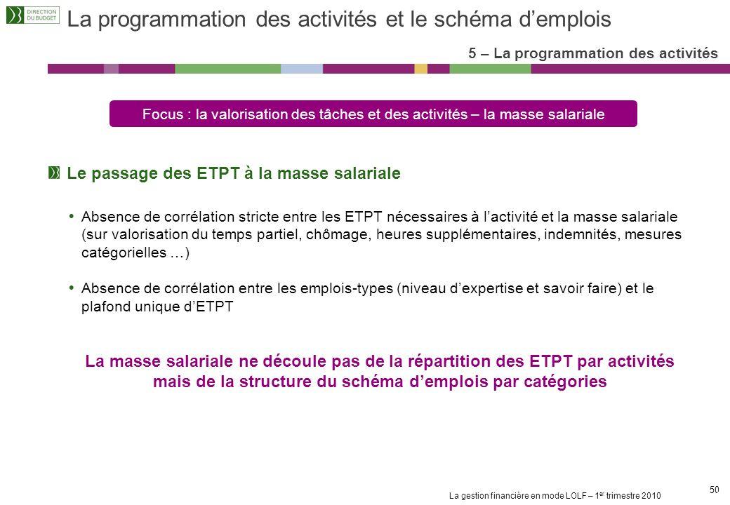 La programmation des activités et le schéma d'emplois