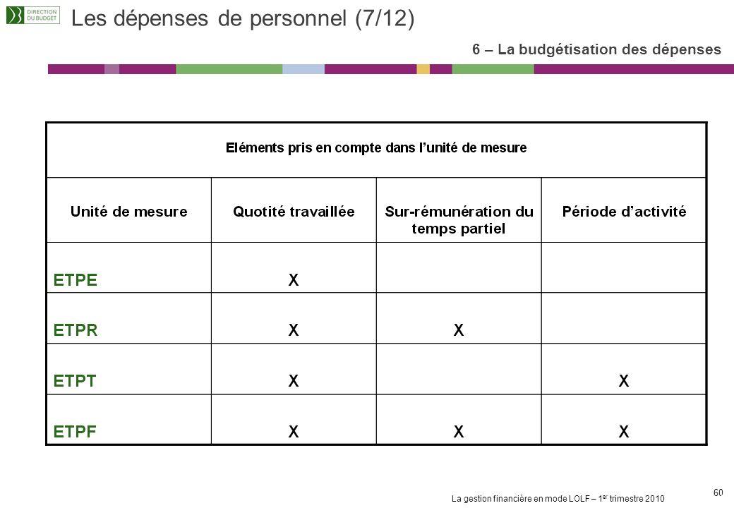 Les dépenses de personnel (7/12)