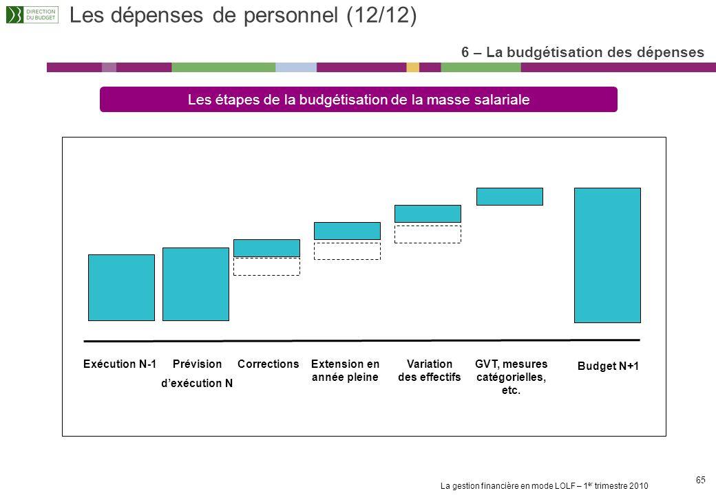 Les dépenses de personnel (12/12)