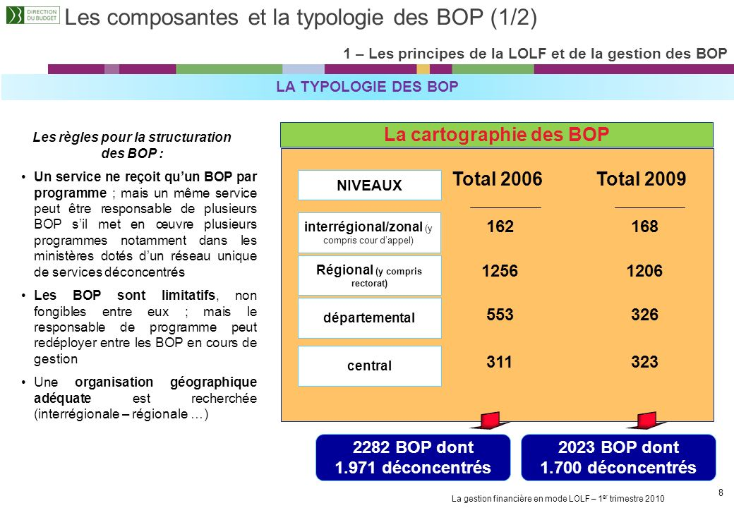 Les composantes et la typologie des BOP (1/2)