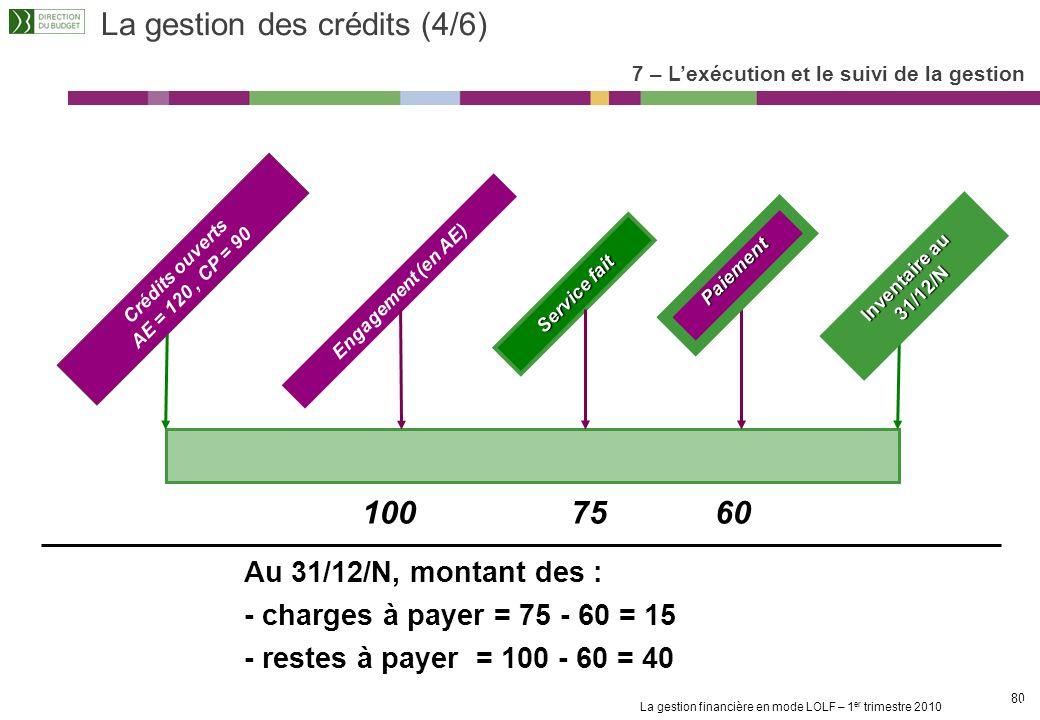 La gestion des crédits (4/6)