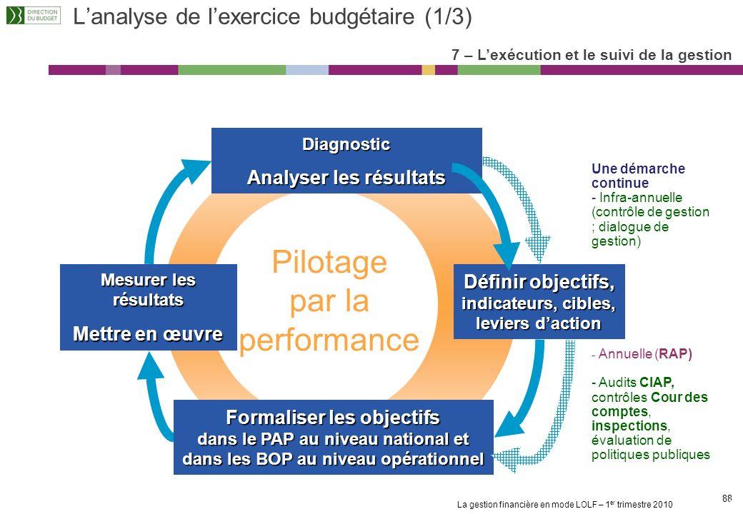 L'analyse de l'exercice budgétaire (1/3)
