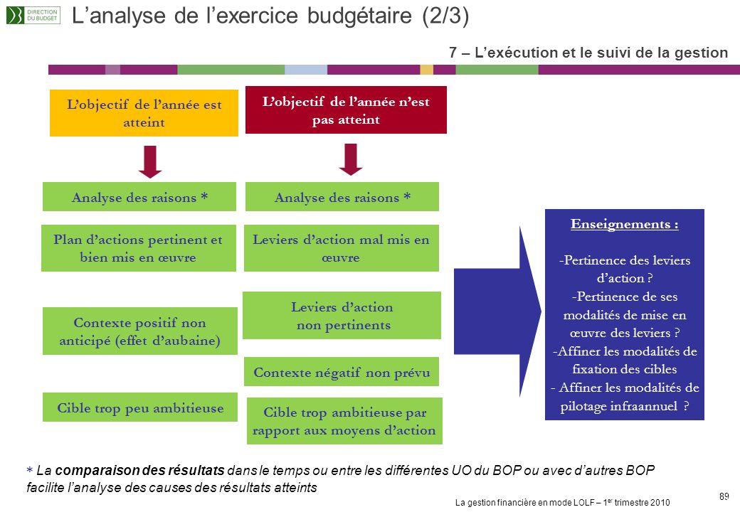 L'analyse de l'exercice budgétaire (2/3)