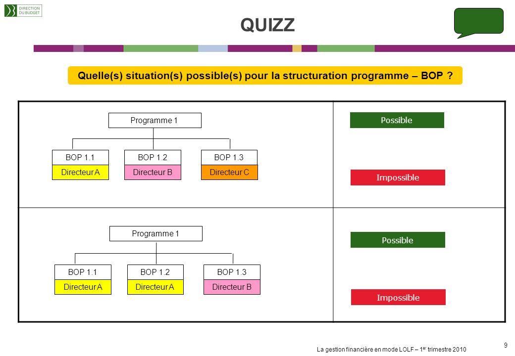 QUIZZ Quelle(s) situation(s) possible(s) pour la structuration programme – BOP Programme 1. Possible.