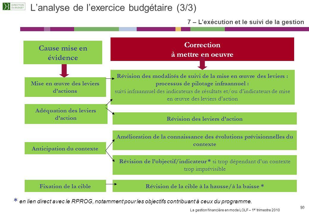 L'analyse de l'exercice budgétaire (3/3)