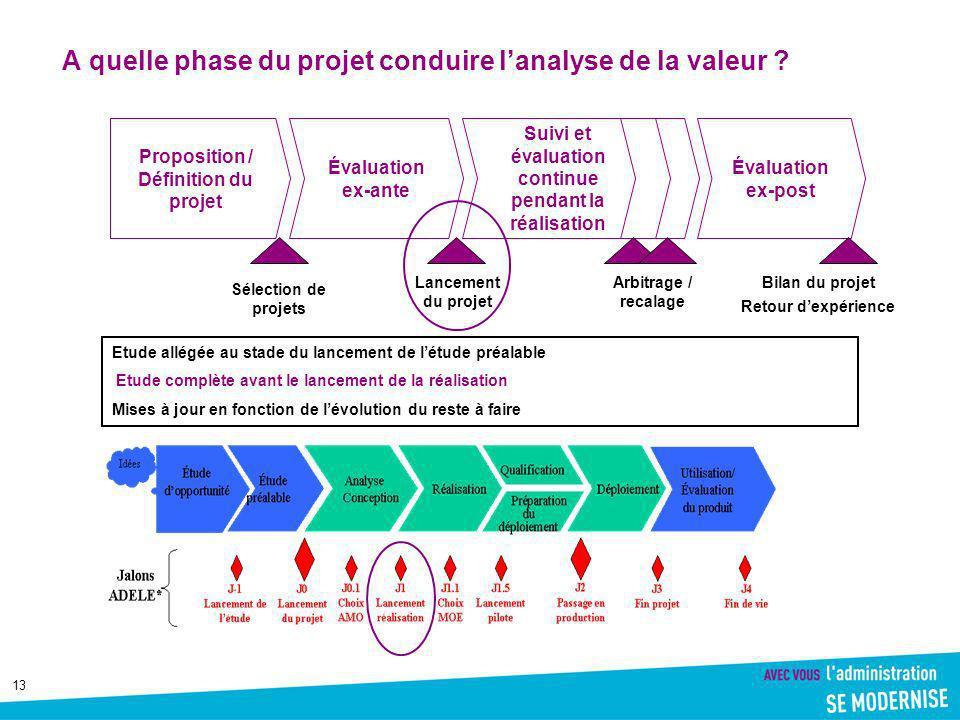 A quelle phase du projet conduire l'analyse de la valeur