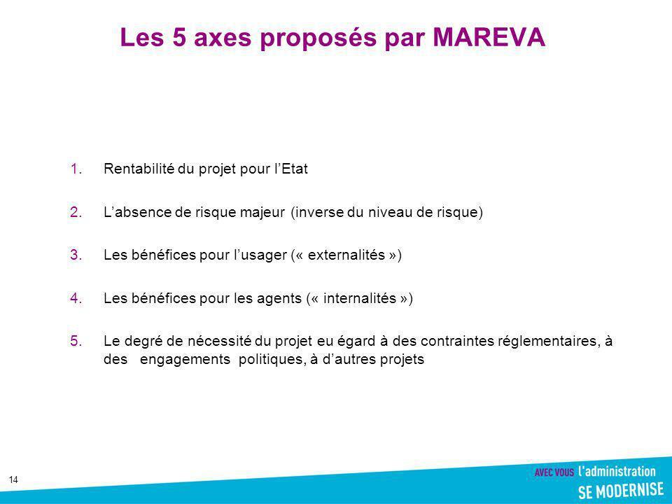 Les 5 axes proposés par MAREVA