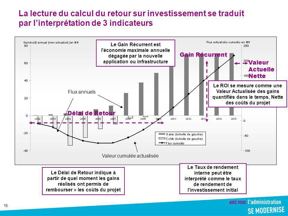 La lecture du calcul du retour sur investissement se traduit par l'interprétation de 3 indicateurs