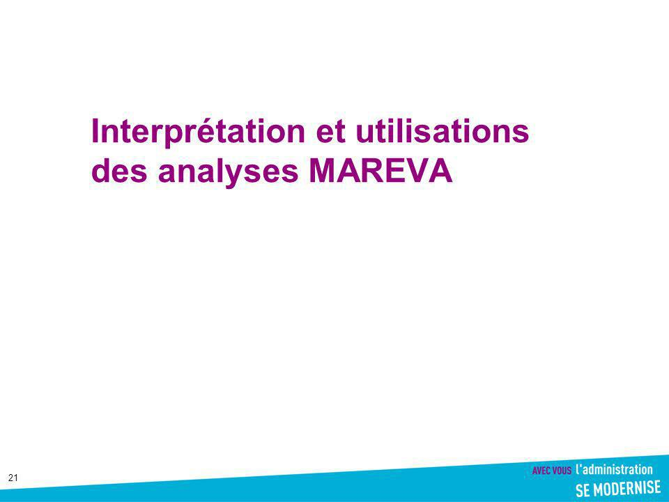 Interprétation et utilisations des analyses MAREVA