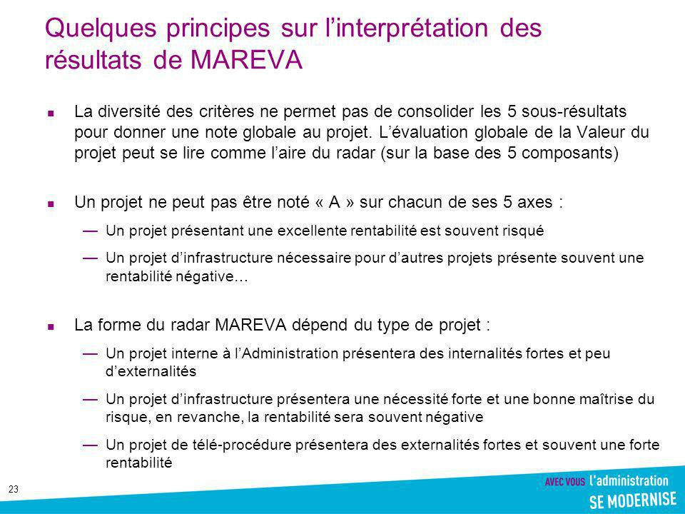 Quelques principes sur l'interprétation des résultats de MAREVA