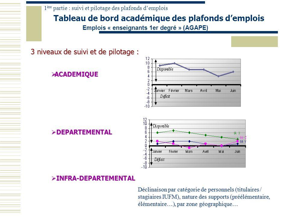 1ère partie : suivi et pilotage des plafonds d'emplois