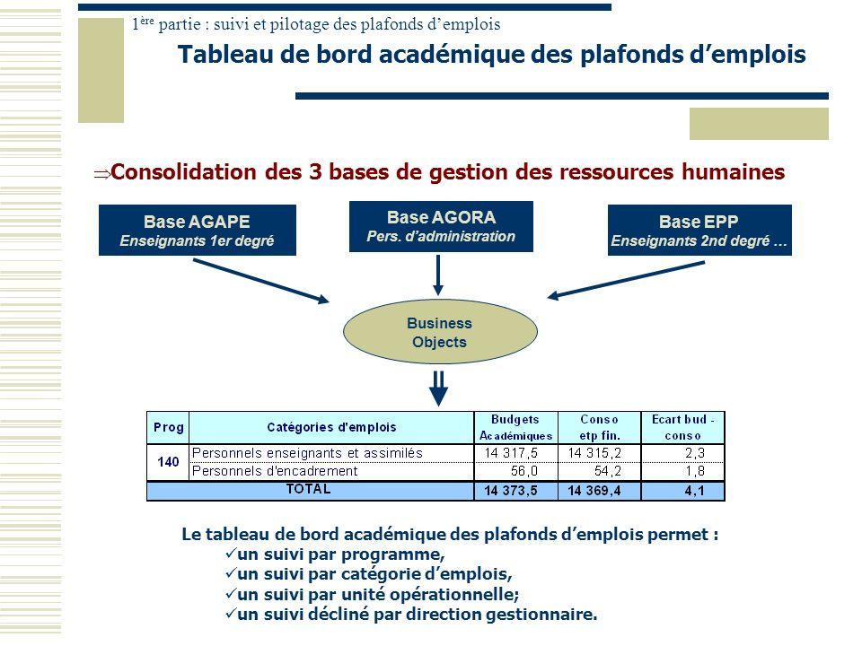 Tableau de bord académique des plafonds d'emplois