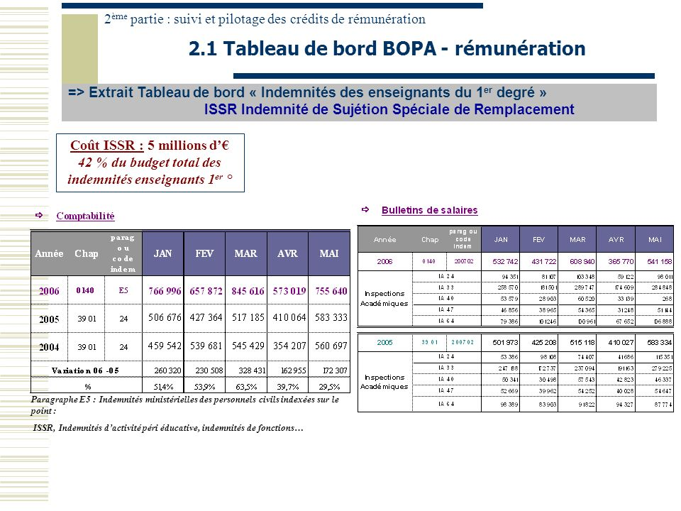 2.1 Tableau de bord BOPA - rémunération