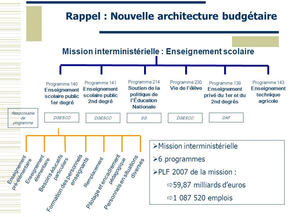 Rappel : Nouvelle architecture budgétaire