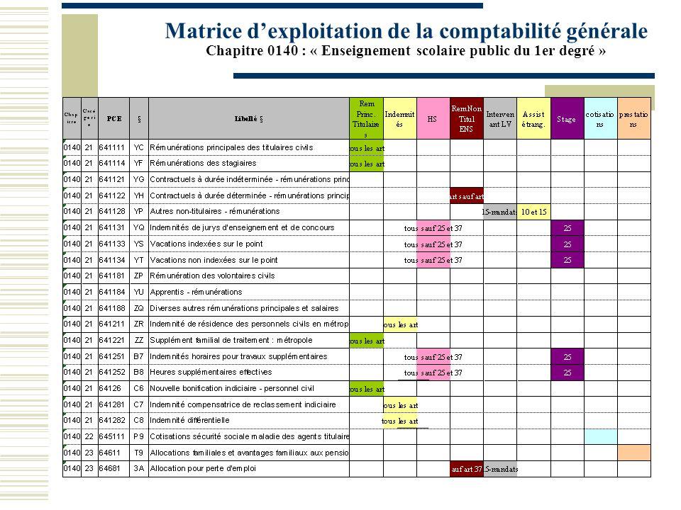 Matrice d'exploitation de la comptabilité générale Chapitre 0140 : « Enseignement scolaire public du 1er degré »
